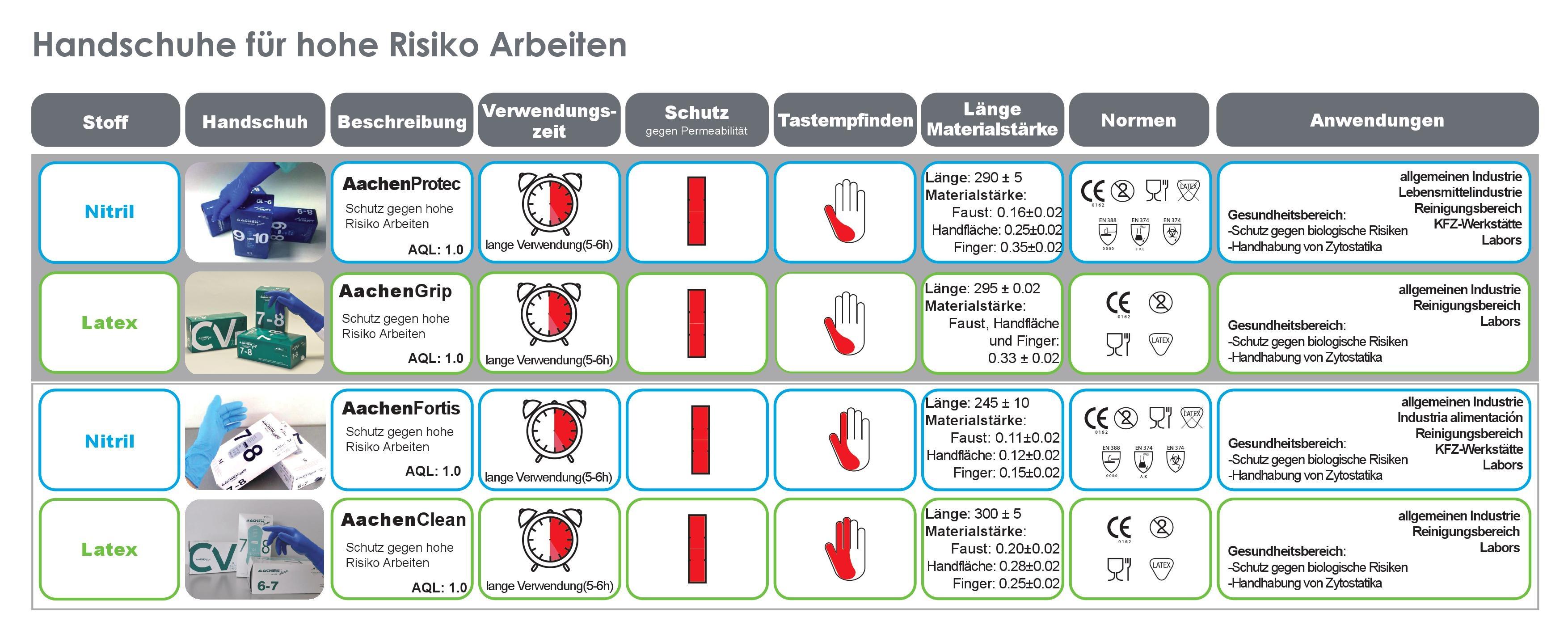 Auf dieser Tabelle zeigen wir die Unterschiede zwischen den vier Handschuhen für hohe Risiko Arbeiten. Ausser der Stoff der Handschuhe, ist der Hauptunterschied die Tastempfindlichkeit, indem AachenClean hervorhebt. Click auf dem Bild um es besser zu sehen.